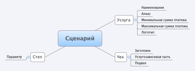 Технологии терминалов самообслуживания. Пользовательский интерфейс