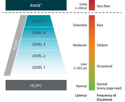 Технология LSI Shield найдет применение в новых контроллерах LSI SandForce