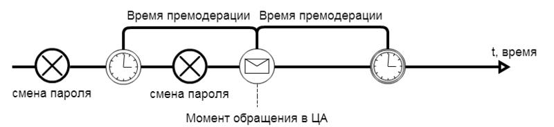 Технология аутентификации с помощью доверенных лиц