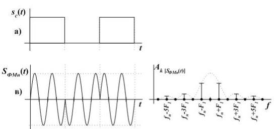 Теория радиоволн: аналоговая модуляция