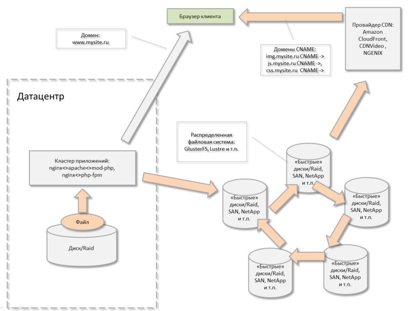 Терабайты файлов веб проекта — храним и раздаем