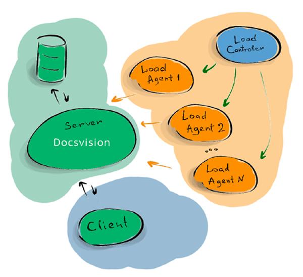 Тестирование производительности платформы Docsvision c Visual Studio