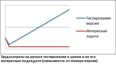 Тестирование в Mail.Ru Group
