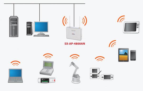 Точка доступа Silex Technology SX-AP-4800AN Access Point работает в двух частотных диапазонах