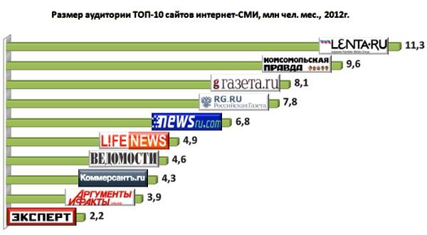 ТОП 10 сайтов интернет СМИ: аудитория, доходы, стоимость бизнеса