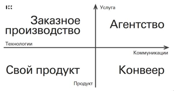 Траектория развития веб студии: агентство, производство, конвеер, продукт