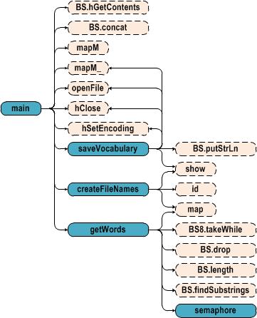 Трансмутации слов друг в друга: решение на языке Haskell