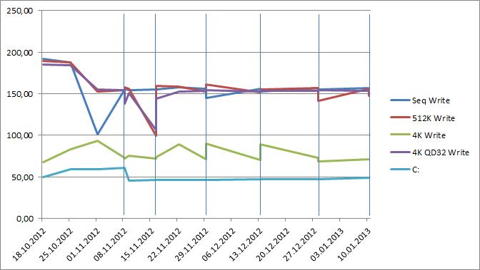 Три месяца работы Windows на SSD в графиках