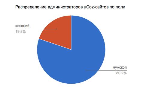 График распредения администраторов uCoz по полу. Гендерный