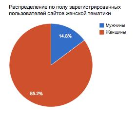 Распределению по полу uID аккаунтов на сайтах мужской и женской тематики