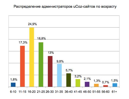 Распределение администраторов сайтов по возрасту