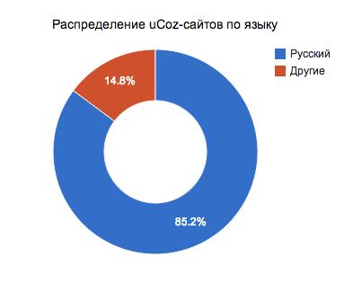 Распределение сайтов в системе uCoz по языкам