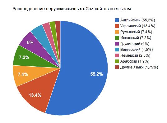 Распределение нерускоязчных сайтов в системе uCoz