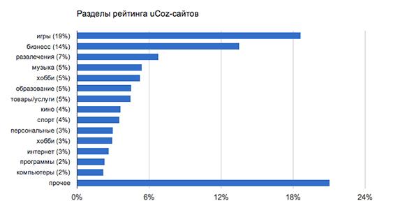 Распределение сайтов по категориям в ТОП uCoz