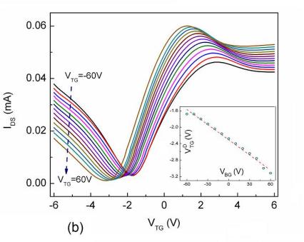 Учёным удалось получить графеновый транзистор с частотой 427 ГГц