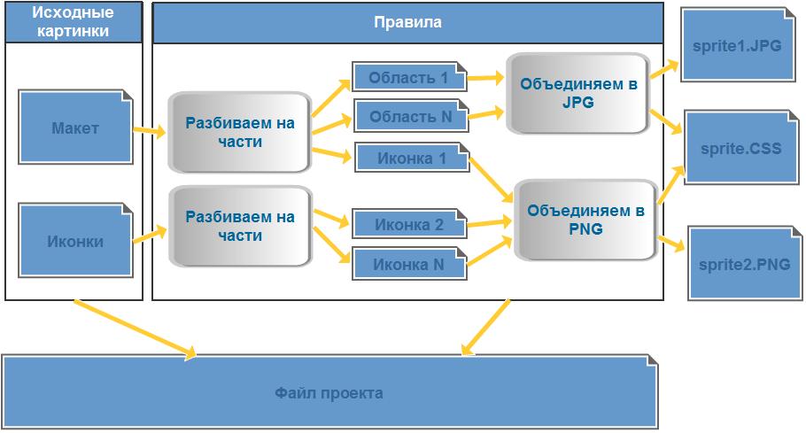 Удобный генератор CSS спрайтов