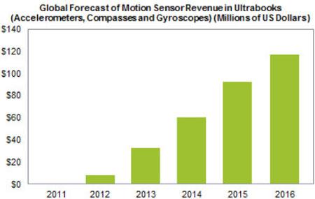 Ультрабуки взорвут рынок датчиков движения, полагают аналитики