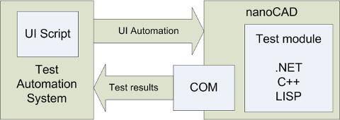 Универсальный автотест, или как мы автоматизировали ручные тесты API в nanoCAD