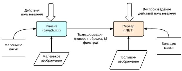 Универсальный код C# под .NET и JavaScript