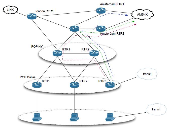 Управление трафиком в сети хостинг провайдера