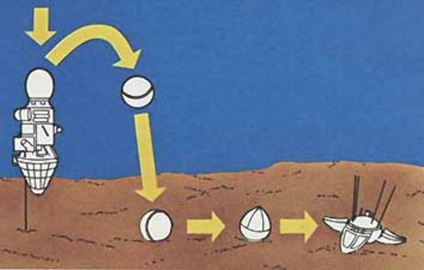 Уроки космических аварий: жесткая дорога к мягкой посаде программы Е 6