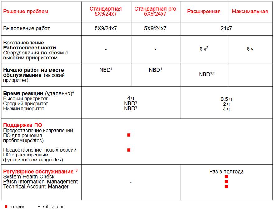 Услуги расширенной поддержки продуктов и решений Fujitsu