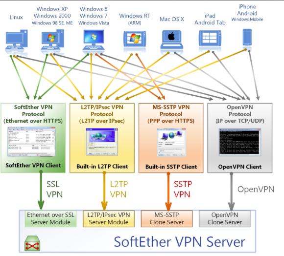 Установка Softether vpn сервера в chroot окружение, под zte f 660 Iconbit 1003d