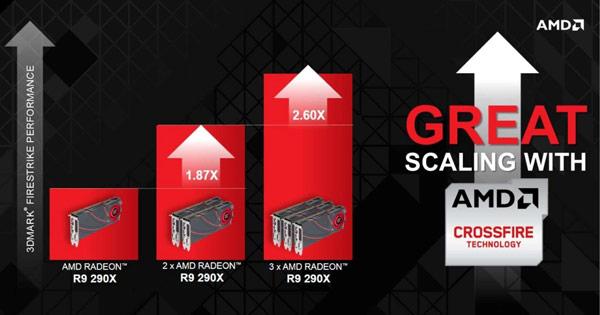 Модель Radeon R9 290X является флагманом новой линейки 3D-карт AMD