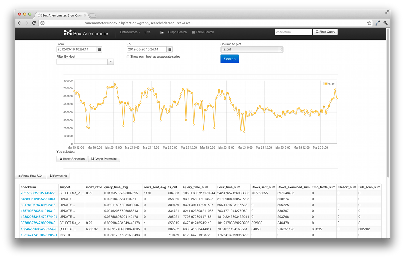 Утилита для визуализации медленных SQL запросов «Anemometer»