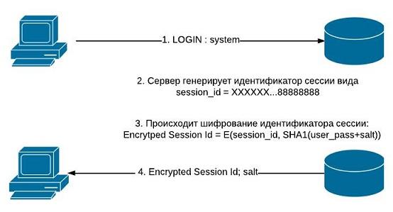 Уязвимость в протоколе аутентификации Oracle 11g
