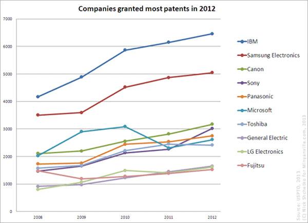 В 2012 году IBM и Samsung остались лидерами по числу патентов, полученных в США