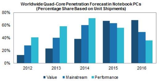 Через четыре года ноутбуков на четырехъядерных процессорах будет выпускаться почти в четыре раза больше, уверены эксперты IHS iSuppli
