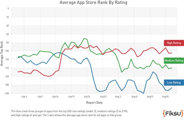В App Store меняется алгоритм ранжирования