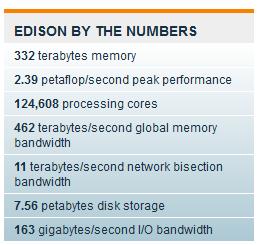 В NERSC запускают суперкомпьютер Edison с производительностью 2,4 петафлопс