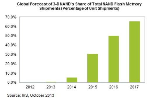 К 2017 году две трети флэш-памяти NAND будет выпускаться по технологии объемной компоновки