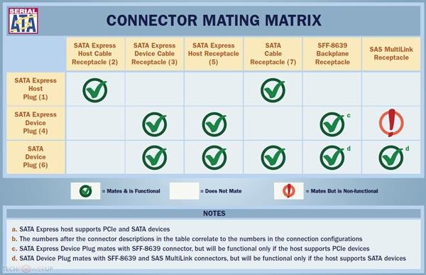 Пропускная способность SATA Express достигает 1000 МБ/с в каждом из двух направлений