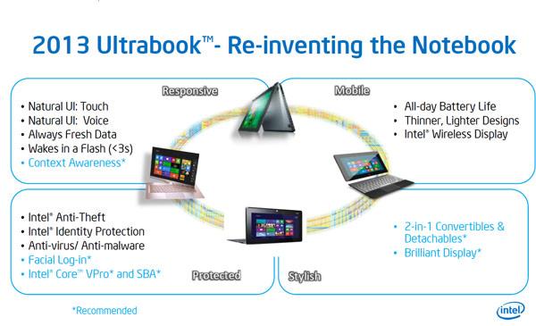 В этом году Intel планирует «повторно изобрести» ноутбук