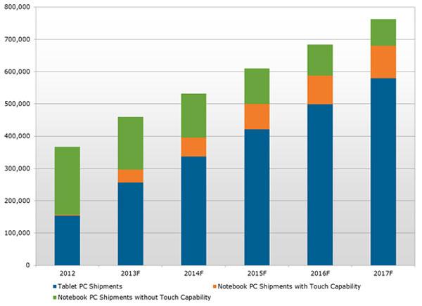 Планшеты и сенсорные ноутбуки станут двигателем рынка мобильных ПК в ближайшие годы
