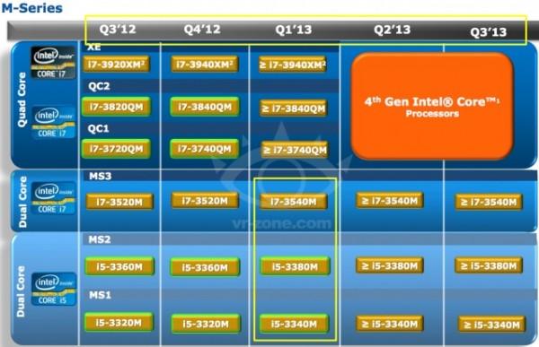 График выпуска процессоров Intel на 2013 год