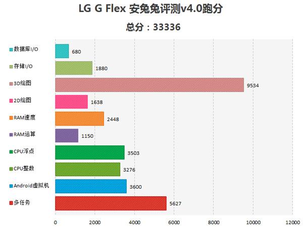 LG G Flex, результаты теста в AnTuTu