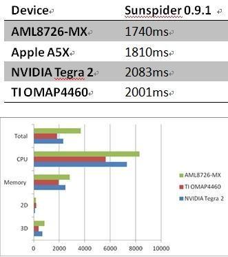 Сравнение производительности AMLogic AML8726-MX, Apple A5x, NVIDIA Tegra 2 и TI OMAP 4460 в приложении Sunspider