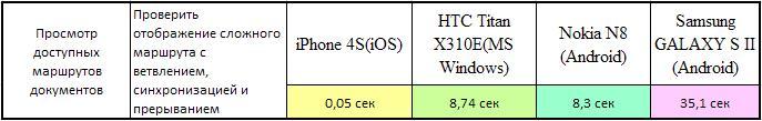 В результате тестирования мобильной платформы электронного документооборота на базе Е1 Apple OS признана самой быстрой
