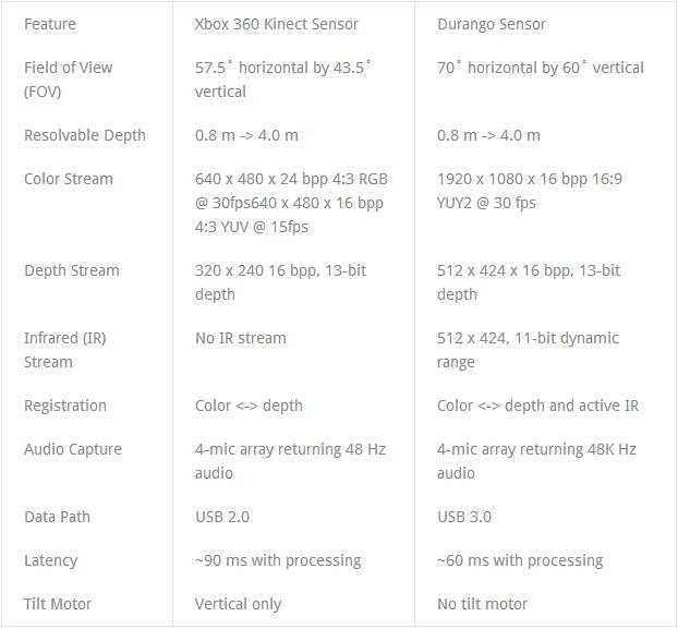 В сеть утекла спецификация Kinect 2.0