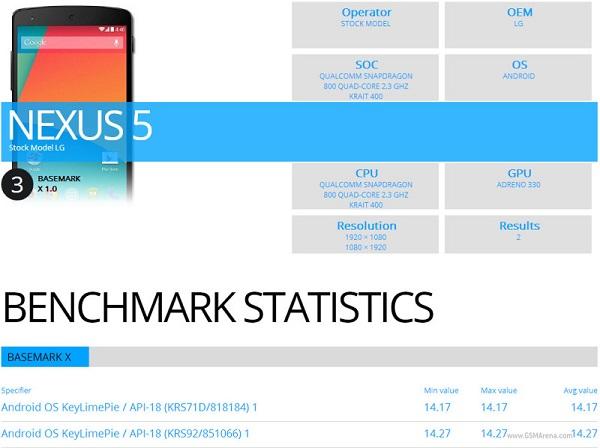В Сети появились результаты тестирования смартфона Google Nexus 5 в тестовом пакете BaseMark X