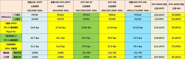 В Сети появились спецификации и первые тесты GeForce GTX 660 SE