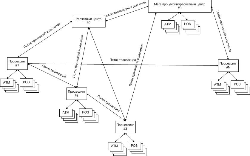 Варианты организации платежных систем
