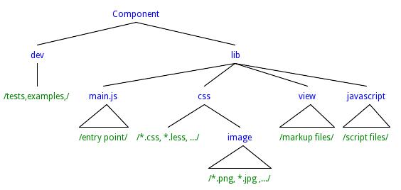 Веб компоненты с LibJS