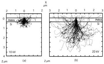 Вероятное будущее производства микроэлектроники: безмасковая многолучевая электронная литография от Mapper Lithography