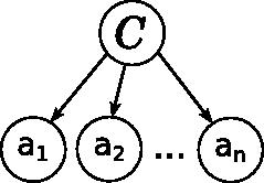 Вероятностные модели: примеры и картинки