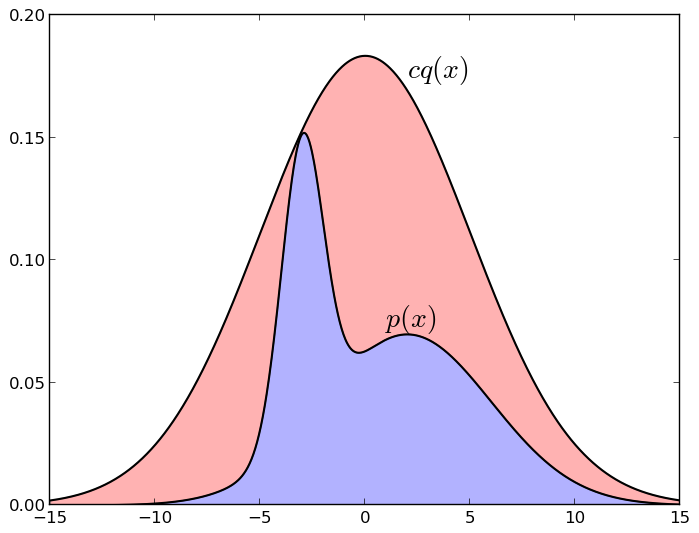 Вероятностные модели: сэмплирование